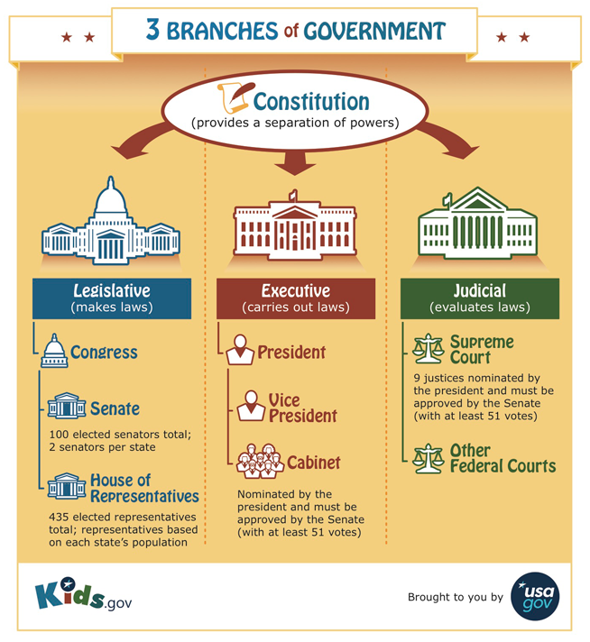 an overview of the federal bureaucracy in the united states The power of the executive branch is vested in the president of the united states, who also acts as head of state and commander-in-chief of the armed forces the president is responsible for.
